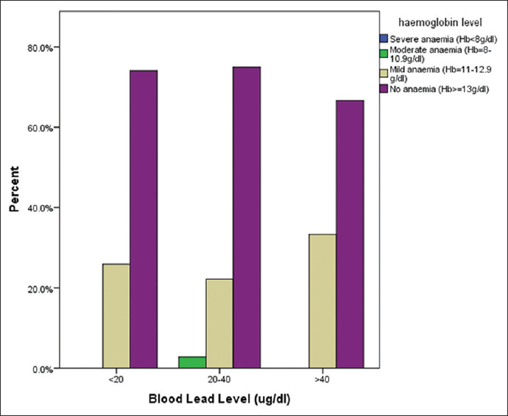 Figure 6: Degree of anemia at various level of blood lead levels