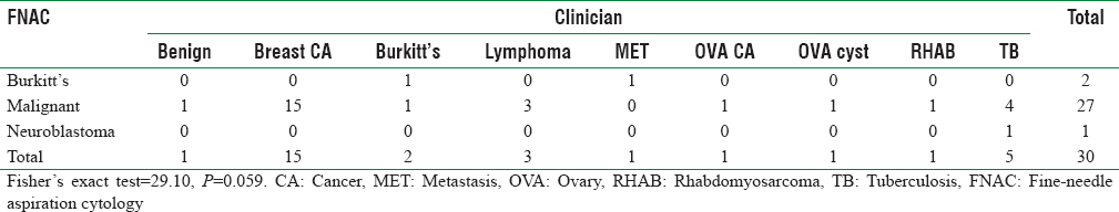Table 4: Correlation of fine-needle aspiration cytology with clinician diagnosis for statistical significance <i>P</i>≤0.05