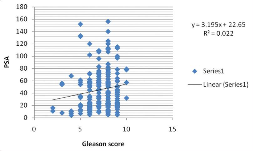 Adenocarcinoma of the prostate: Correlation between serum