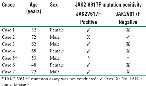 Table 1: Cases, demographic characteristics and Janus kinase 2 V617F mutation status