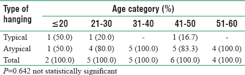 Table 4: Type of hanging and the age distribution