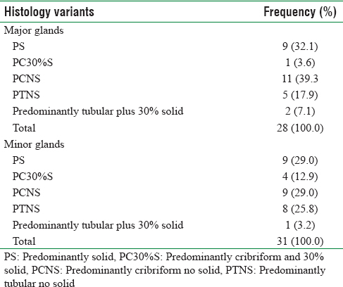 Table 4: Distribution of histologic variants of adenoid cystic carcinoma in major and minor salivary glands