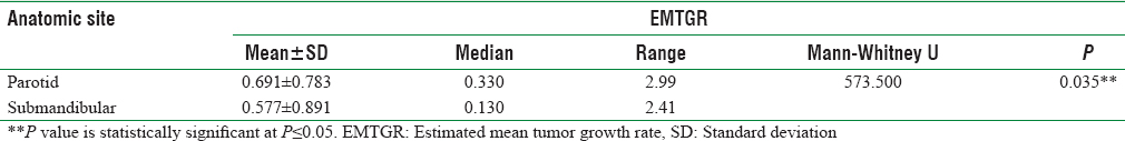 Table 5: Distribution of estimated mean tumor growth rate by anatomic site of adenoid cystic carcinoma in major glands