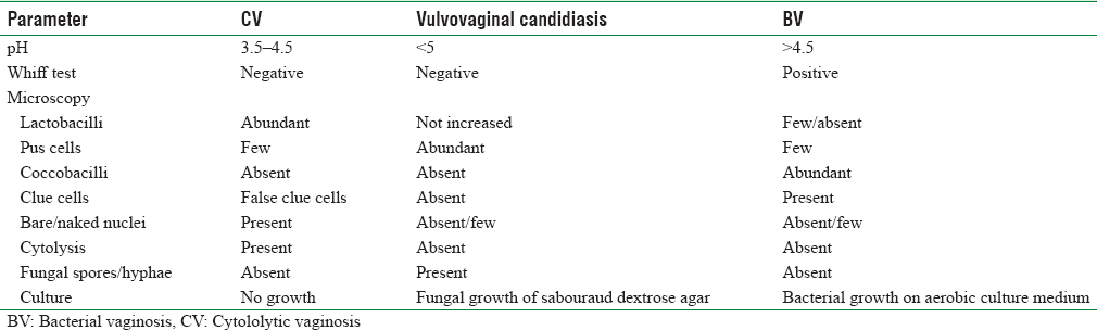 Table 2: Comparative investigatory findings in cytololytic vaginosis, candidiasis, and bacterial vaginosis